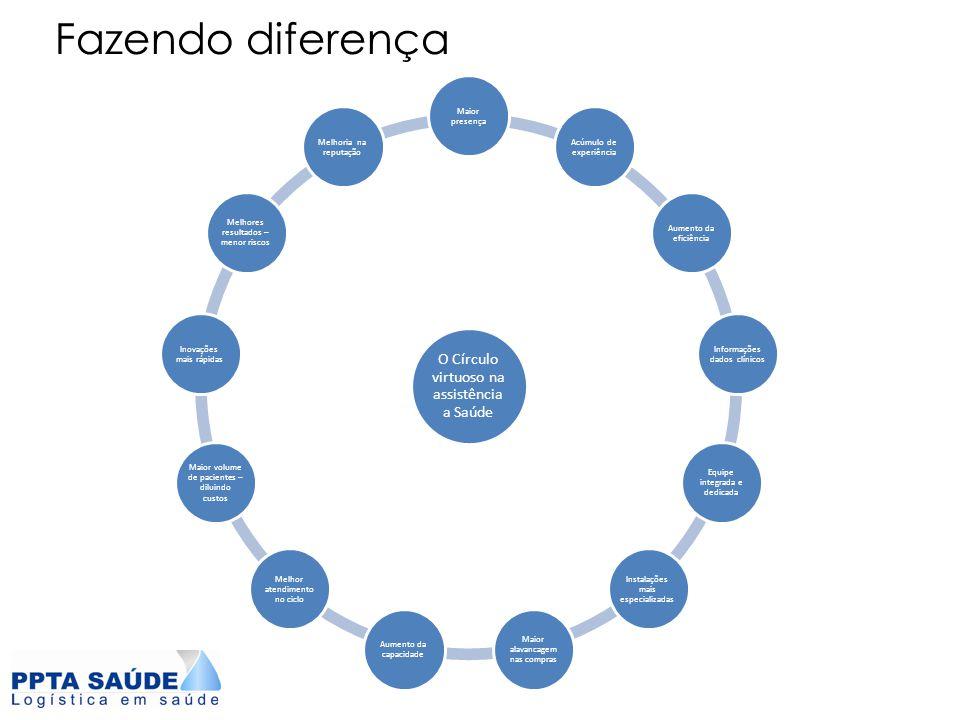 Fazendo diferença O Círculo virtuoso na assistência a Saúde