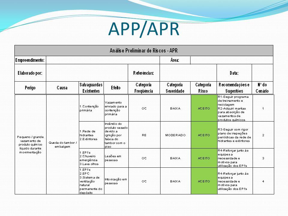 APP/APR