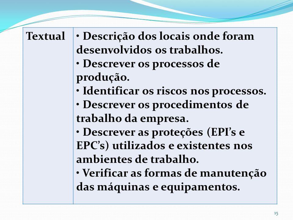Textual • Descrição dos locais onde foram desenvolvidos os trabalhos. • Descrever os processos de produção.