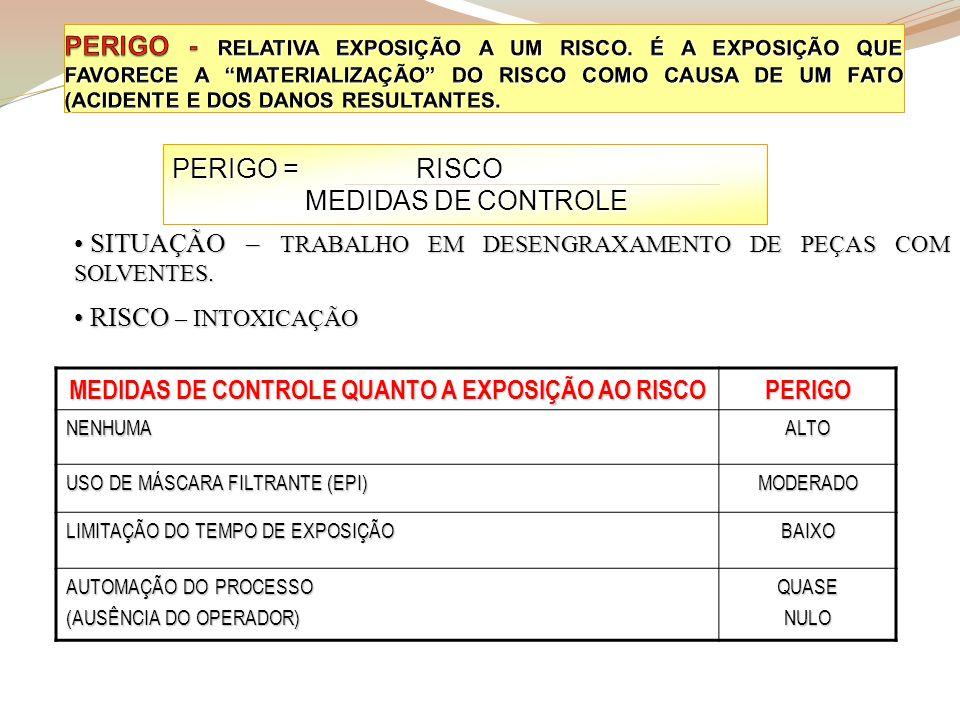 MEDIDAS DE CONTROLE QUANTO A EXPOSIÇÃO AO RISCO
