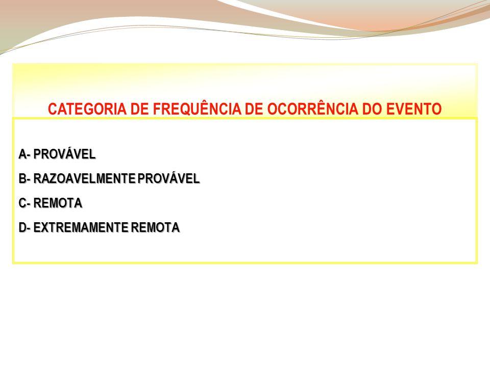 CATEGORIA DE FREQUÊNCIA DE OCORRÊNCIA DO EVENTO