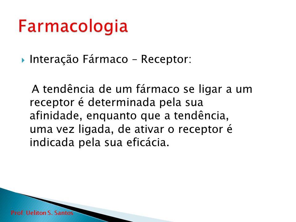 Farmacologia Interação Fármaco – Receptor: