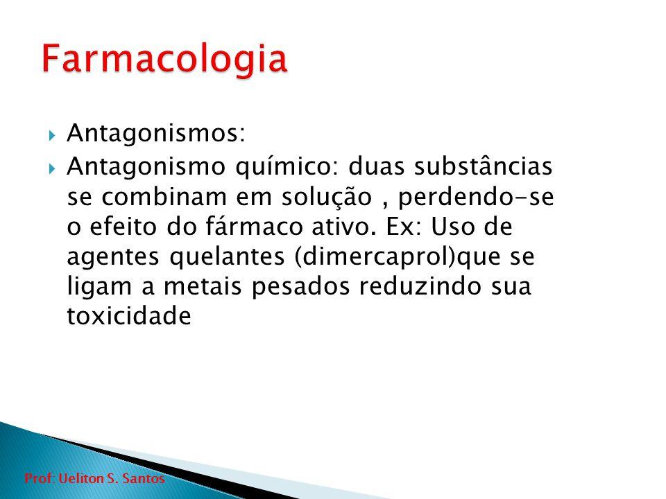 Farmacologia Antagonismos: