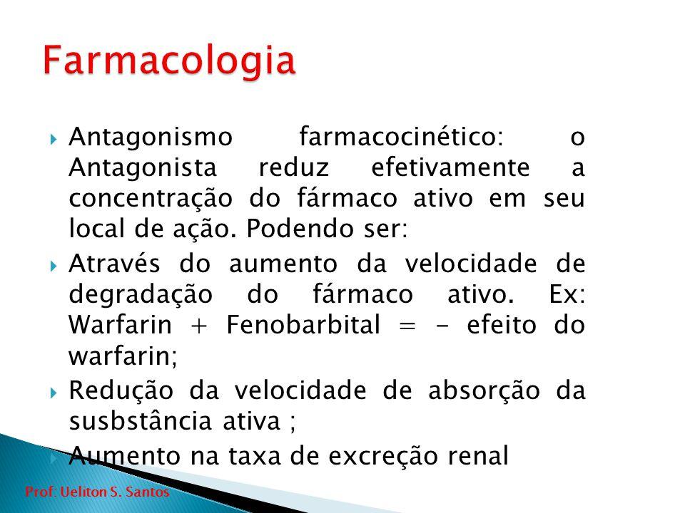 Farmacologia Antagonismo farmacocinético: o Antagonista reduz efetivamente a concentração do fármaco ativo em seu local de ação. Podendo ser: