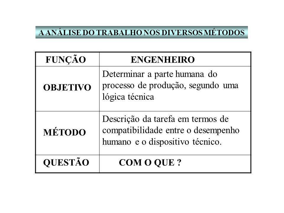 FUNÇÃO ENGENHEIRO OBJETIVO