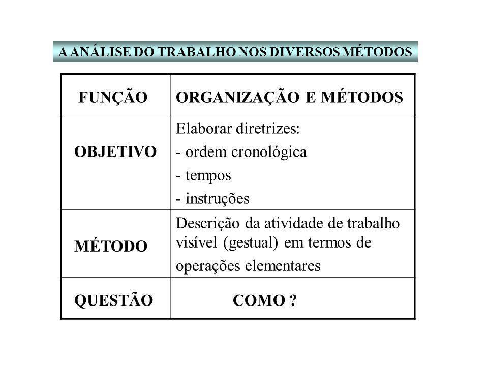 Descrição da atividade de trabalho visível (gestual) em termos de