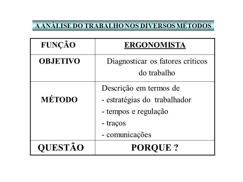 Diagnosticar os fatores críticos