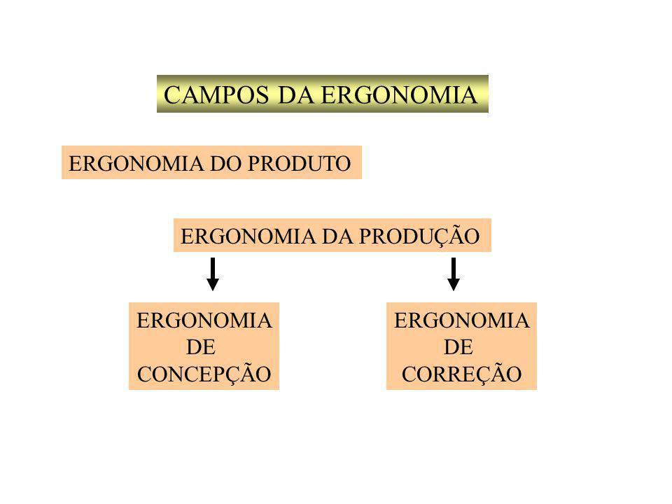 CAMPOS DA ERGONOMIA ERGONOMIA DO PRODUTO ERGONOMIA DA PRODUÇÃO