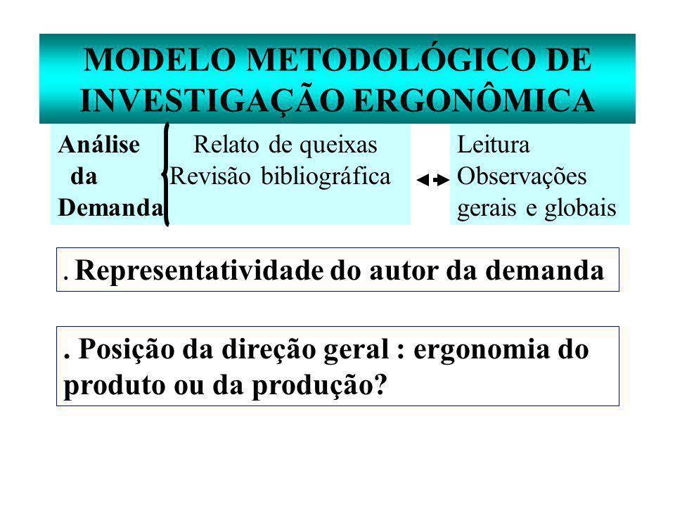 MODELO METODOLÓGICO DE INVESTIGAÇÃO ERGONÔMICA