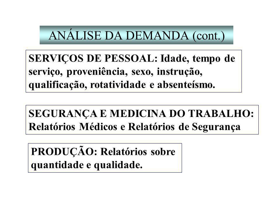 ANÁLISE DA DEMANDA (cont.)