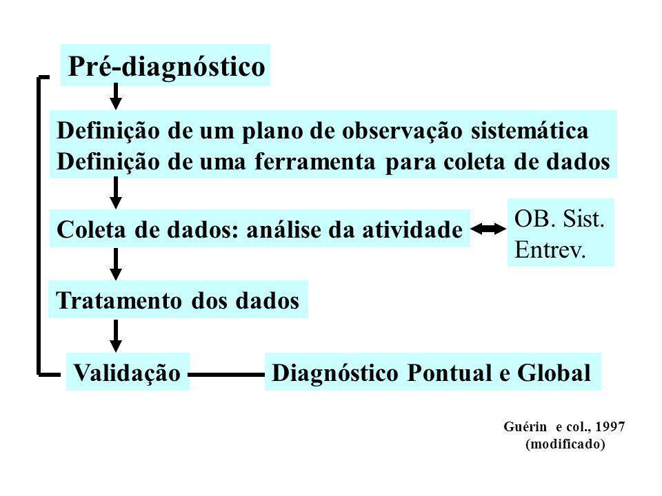 Pré-diagnóstico Definição de um plano de observação sistemática