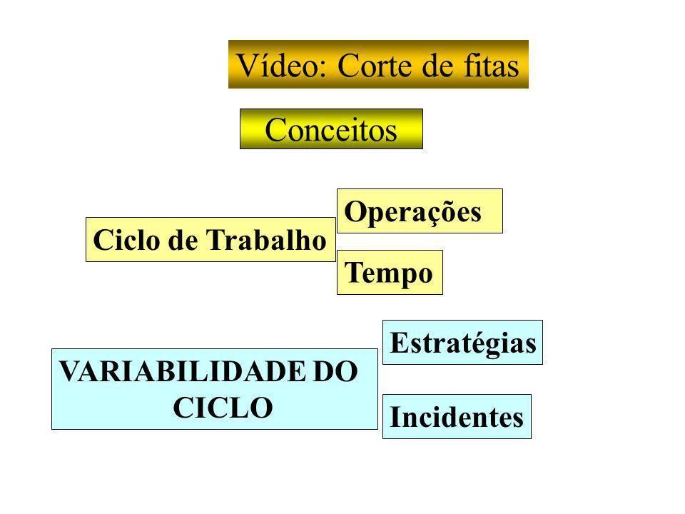 Vídeo: Corte de fitas Conceitos Operações Ciclo de Trabalho Tempo