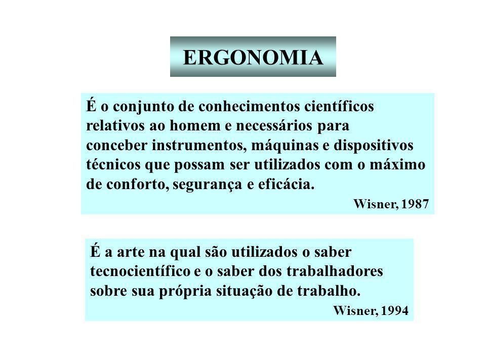 ERGONOMIA É o conjunto de conhecimentos científicos