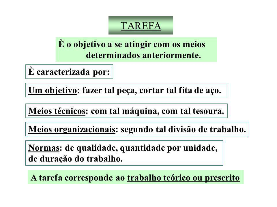 TAREFA È o objetivo a se atingir com os meios