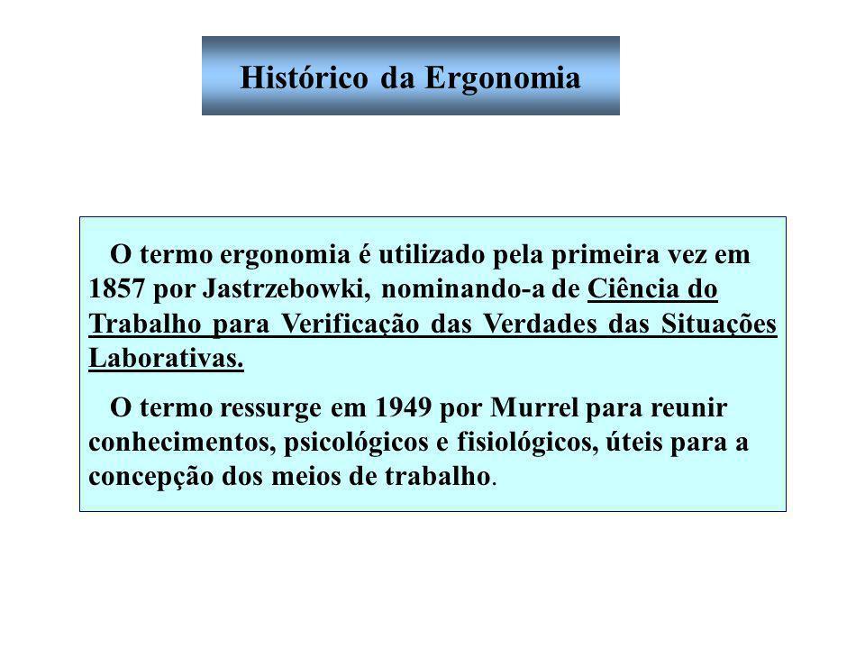 Histórico da Ergonomia