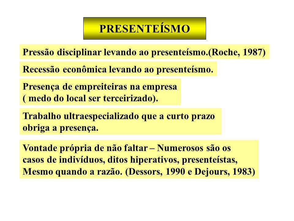 PRESENTEÍSMO Pressão disciplinar levando ao presenteísmo.(Roche, 1987)