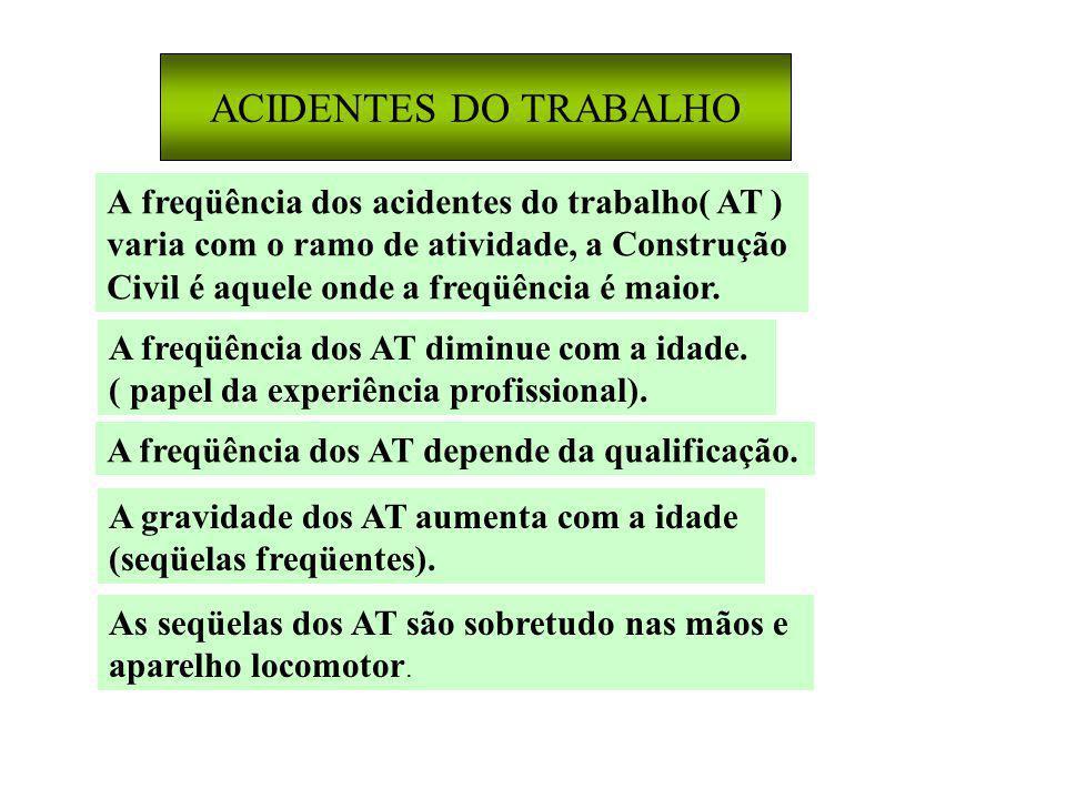ACIDENTES DO TRABALHO A freqüência dos acidentes do trabalho( AT )