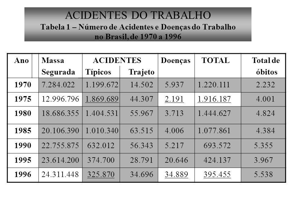 ACIDENTES DO TRABALHO Tabela 1 – Número de Acidentes e Doenças do Trabalho no Brasil, de 1970 a 1996