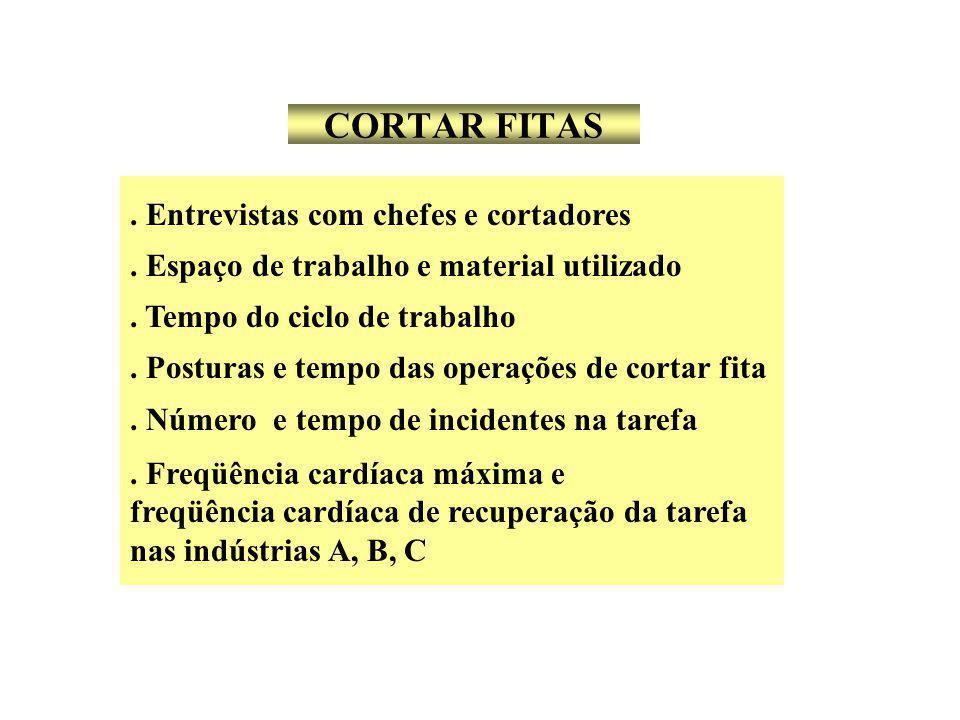 CORTAR FITAS . Entrevistas com chefes e cortadores
