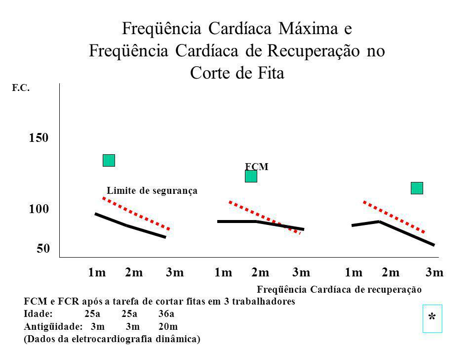 Freqüência Cardíaca Máxima e Freqüência Cardíaca de Recuperação no Corte de Fita