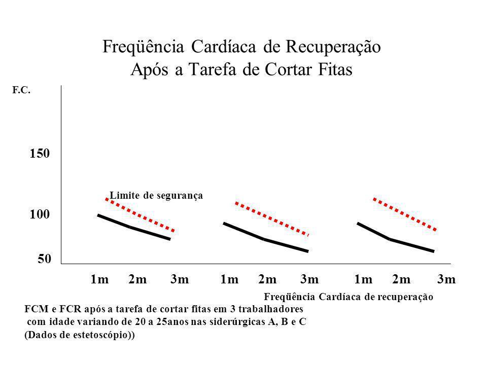 Freqüência Cardíaca de Recuperação Após a Tarefa de Cortar Fitas