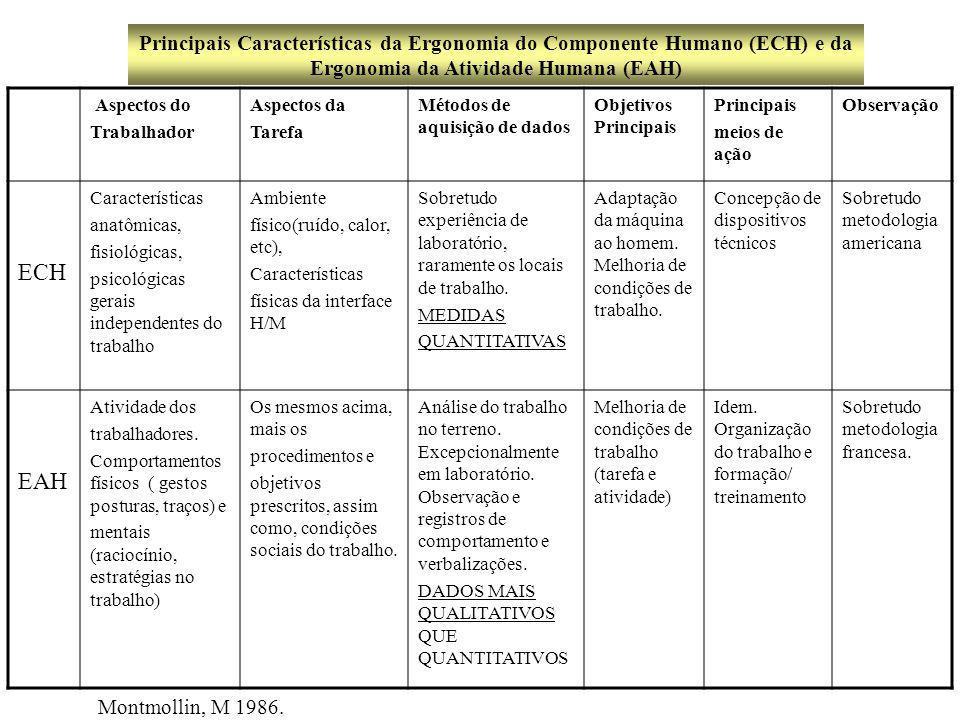 Principais Características da Ergonomia do Componente Humano (ECH) e da Ergonomia da Atividade Humana (EAH)