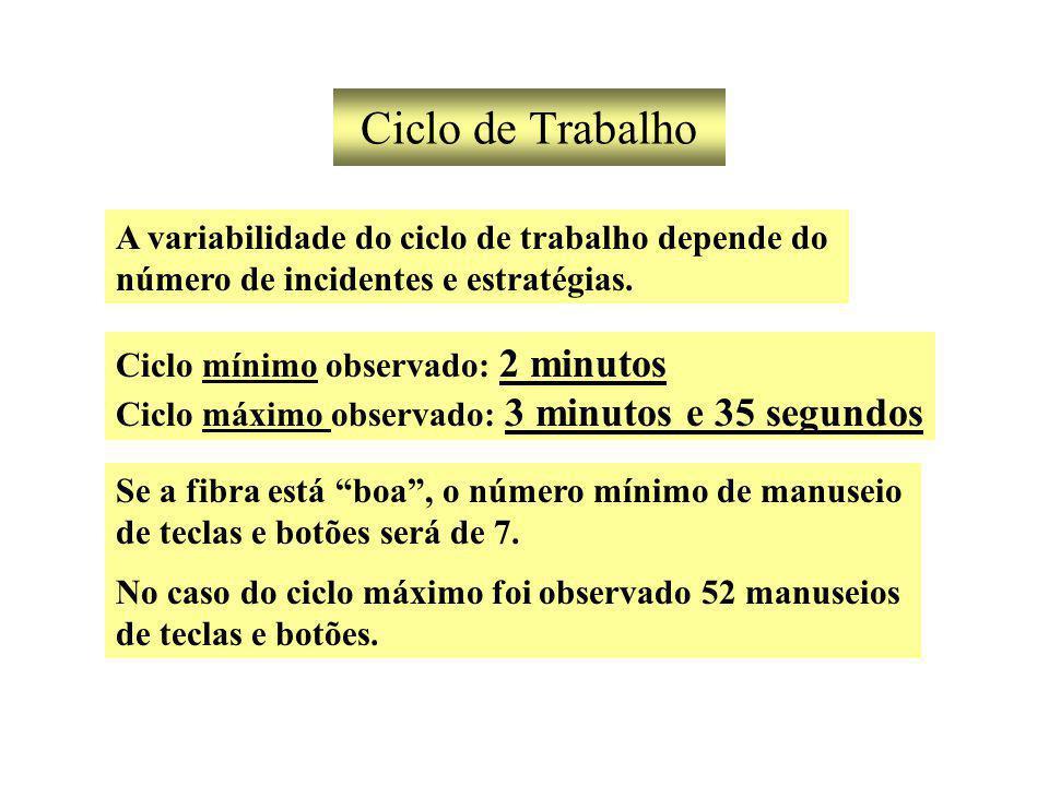 Ciclo de Trabalho A variabilidade do ciclo de trabalho depende do