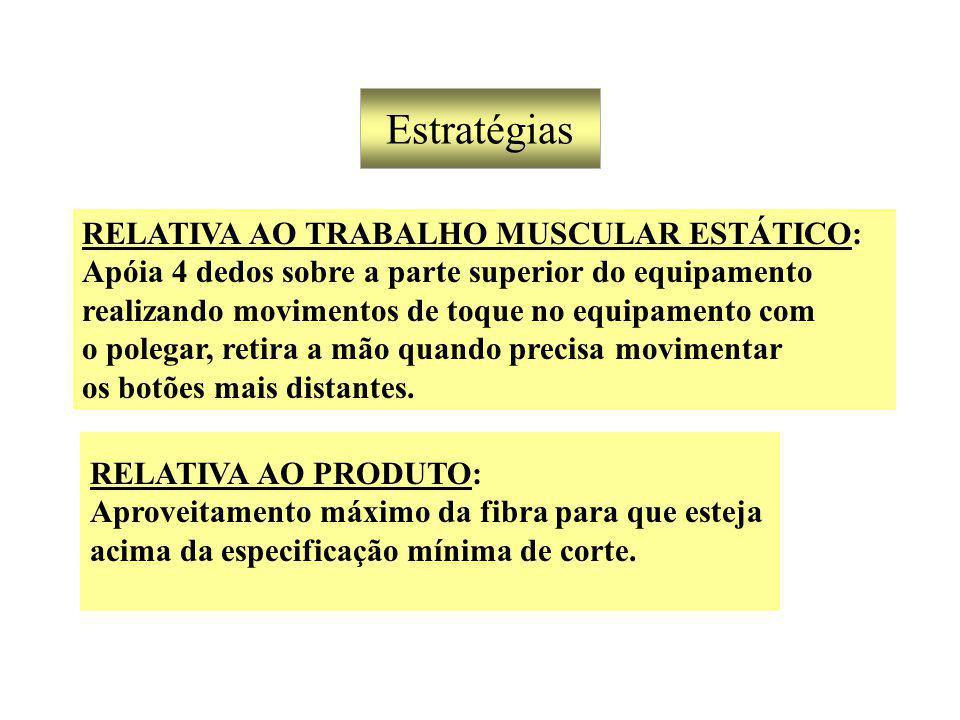 Estratégias RELATIVA AO TRABALHO MUSCULAR ESTÁTICO: