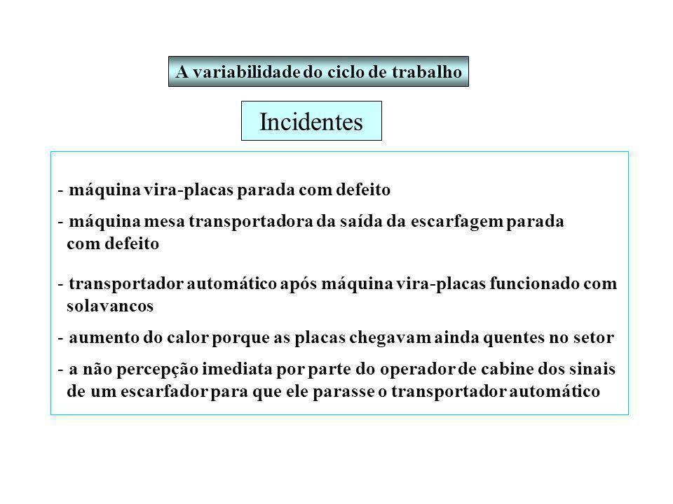 Incidentes A variabilidade do ciclo de trabalho