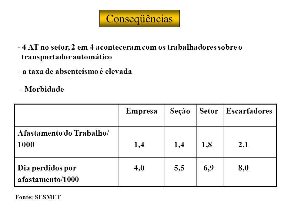 Conseqüências - 4 AT no setor, 2 em 4 aconteceram com os trabalhadores sobre o. transportador automático.