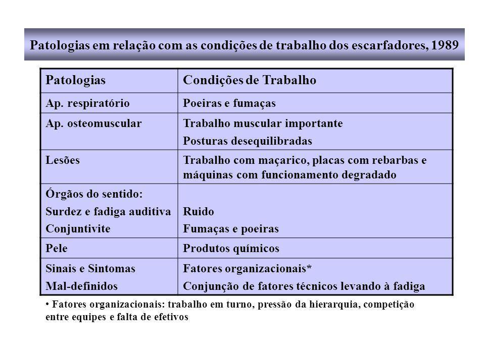 Patologias em relação com as condições de trabalho dos escarfadores, 1989
