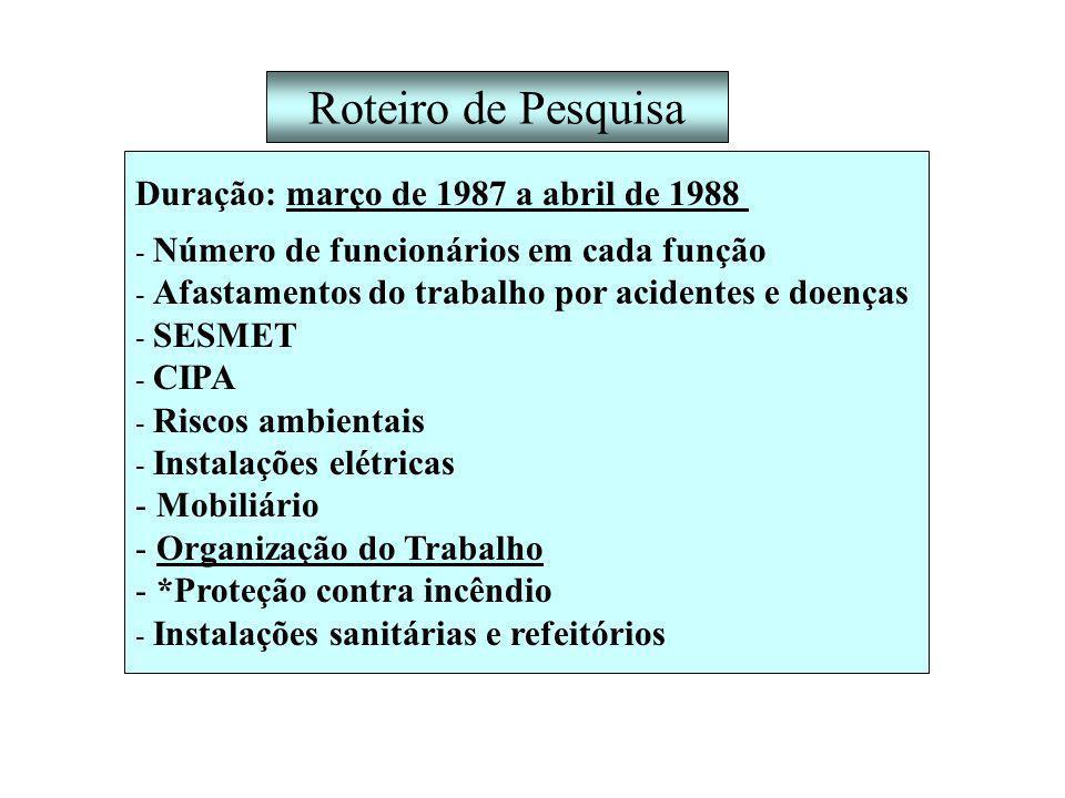 Roteiro de Pesquisa Duração: março de 1987 a abril de 1988 Mobiliário
