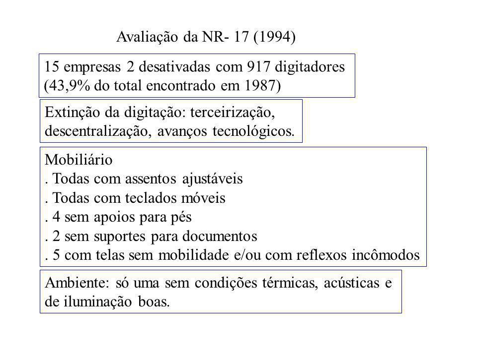 Avaliação da NR- 17 (1994) 15 empresas 2 desativadas com 917 digitadores. (43,9% do total encontrado em 1987)