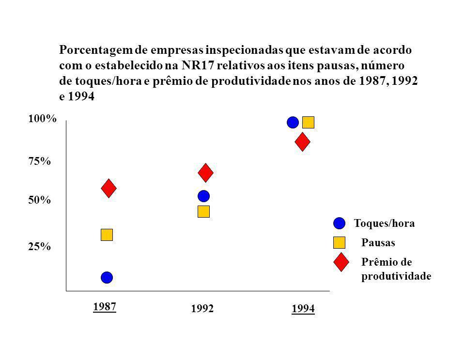 de toques/hora e prêmio de produtividade nos anos de 1987, 1992 e 1994
