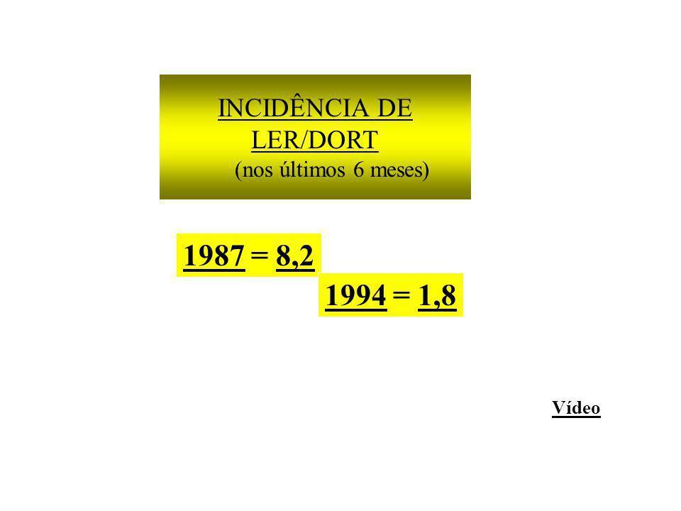 INCIDÊNCIA DE LER/DORT