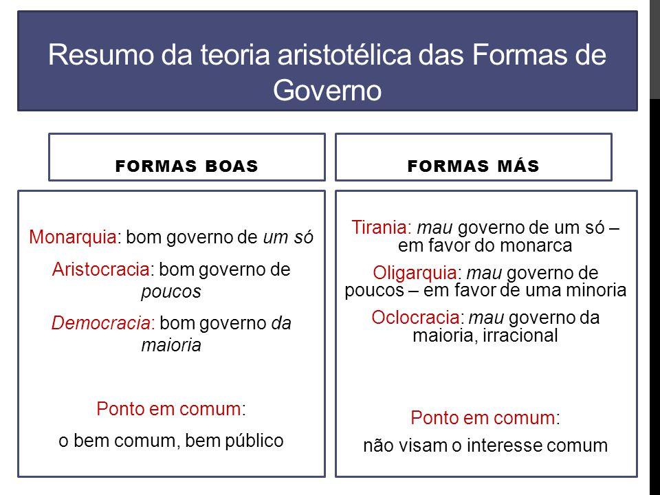Resumo da teoria aristotélica das Formas de Governo