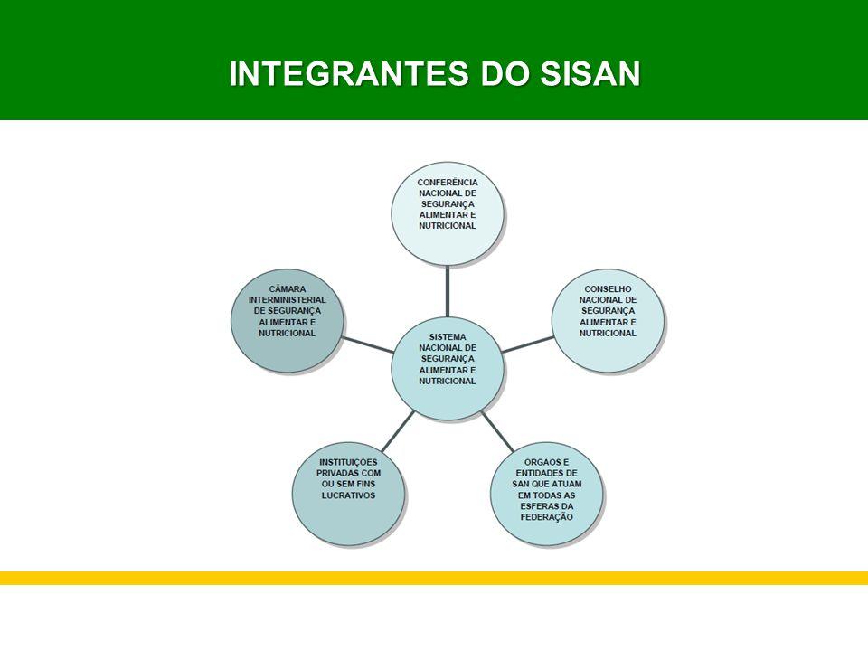 INTEGRANTES DO SISAN