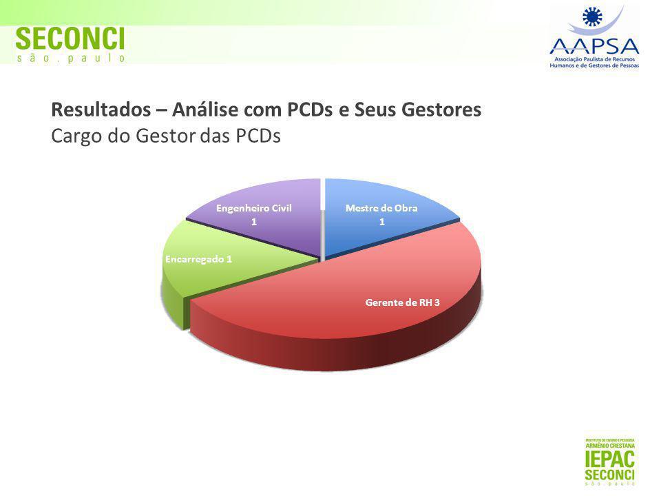 Resultados – Análise com PCDs e Seus Gestores