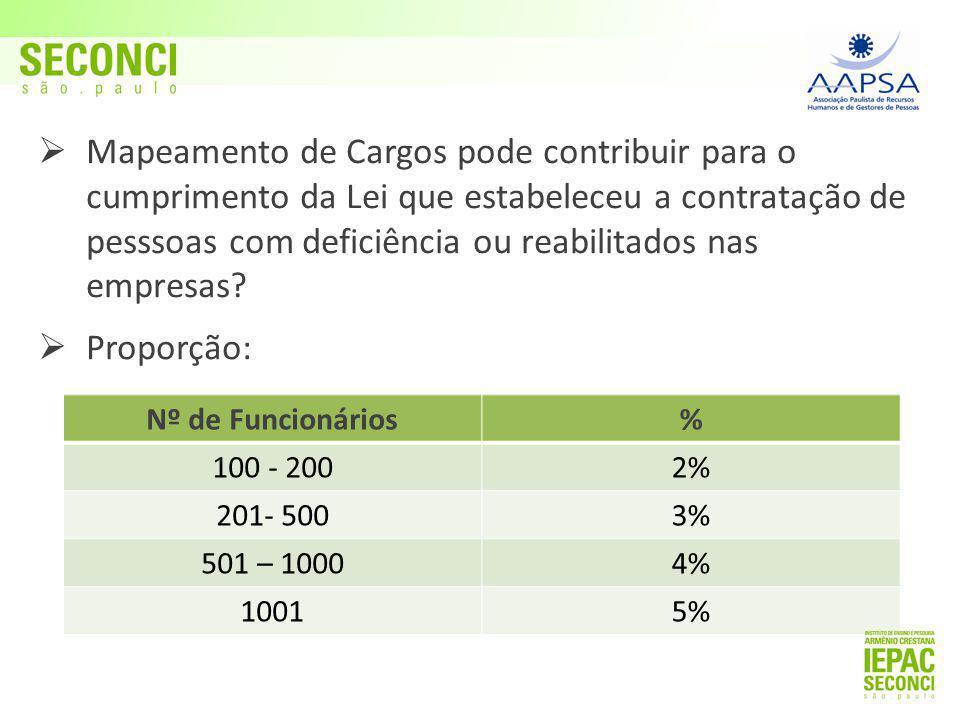 Mapeamento de Cargos pode contribuir para o cumprimento da Lei que estabeleceu a contratação de pesssoas com deficiência ou reabilitados nas empresas