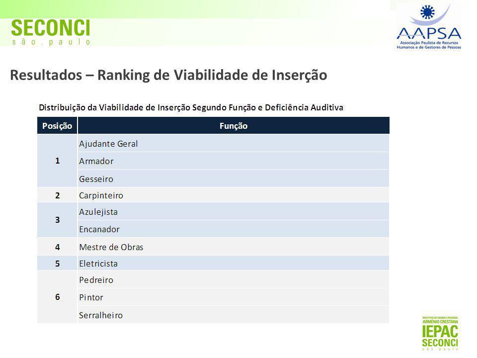 Resultados – Ranking de Viabilidade de Inserção