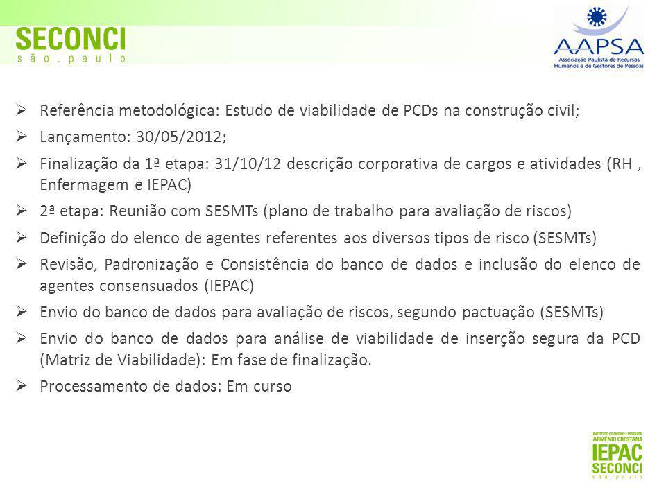 Referência metodológica: Estudo de viabilidade de PCDs na construção civil;