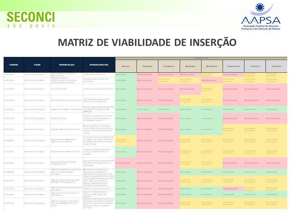 MATRIZ DE VIABILIDADE DE INSERÇÃO
