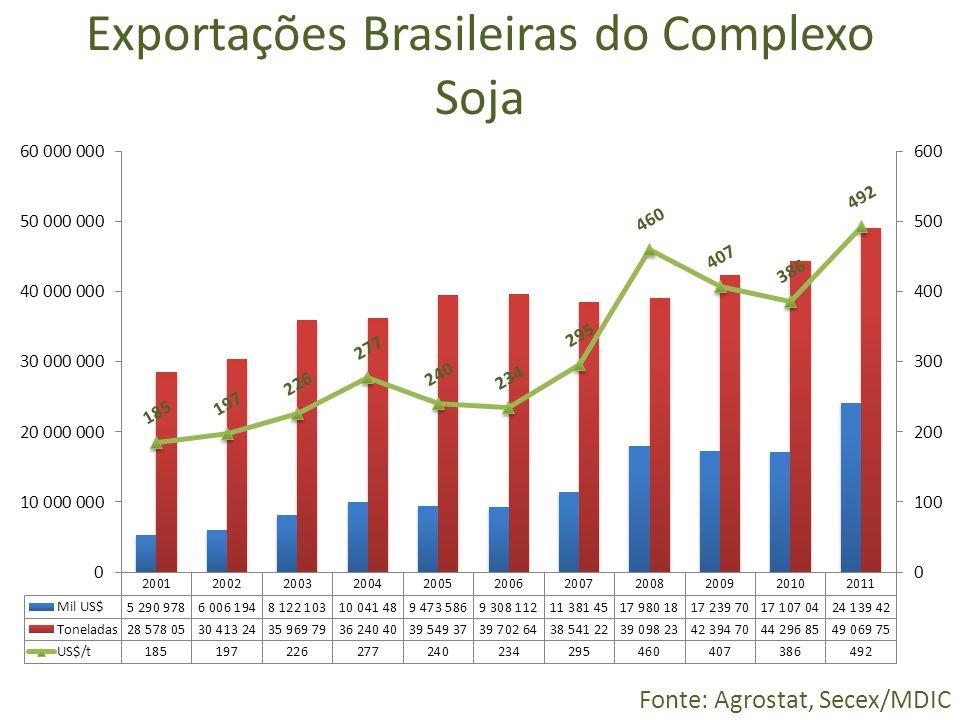 Exportações Brasileiras do Complexo Soja