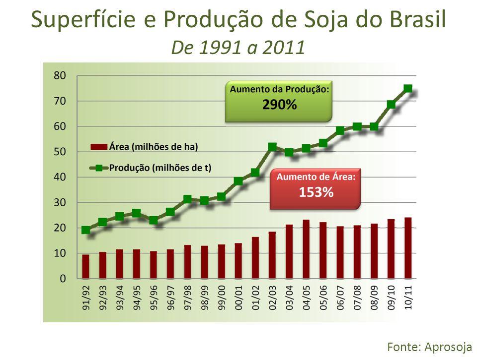 Superfície e Produção de Soja do Brasil