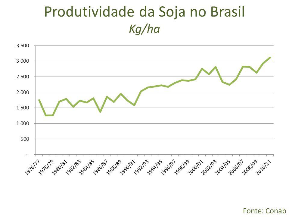 Produtividade da Soja no Brasil