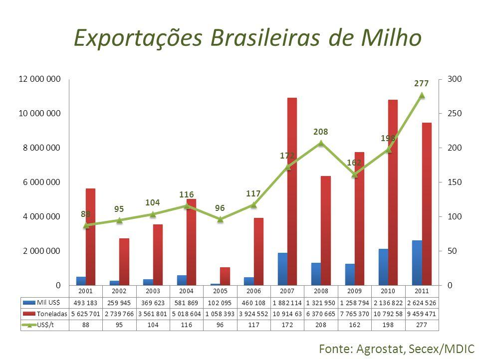 Exportações Brasileiras de Milho