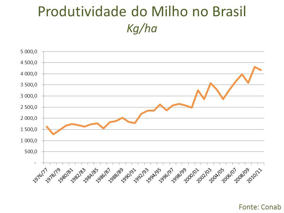 Produtividade do Milho no Brasil
