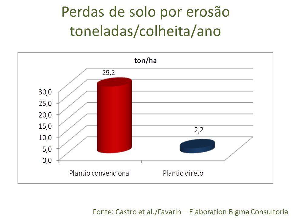 Perdas de solo por erosão toneladas/colheita/ano