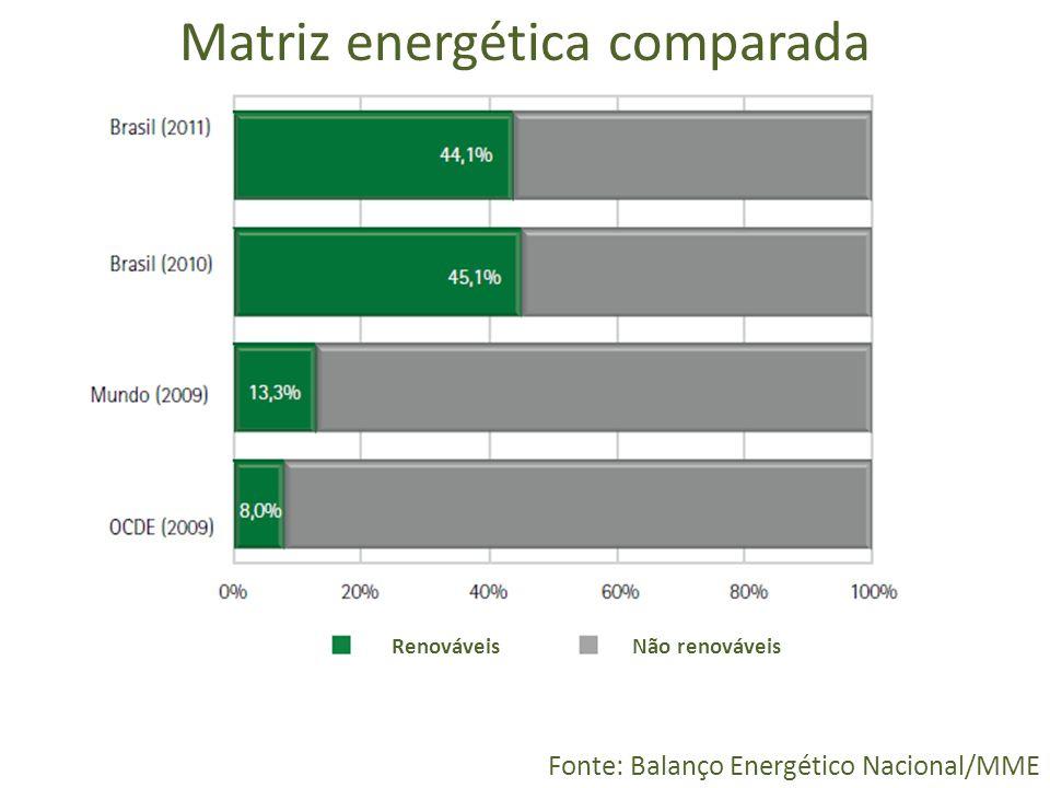 Matriz energética comparada