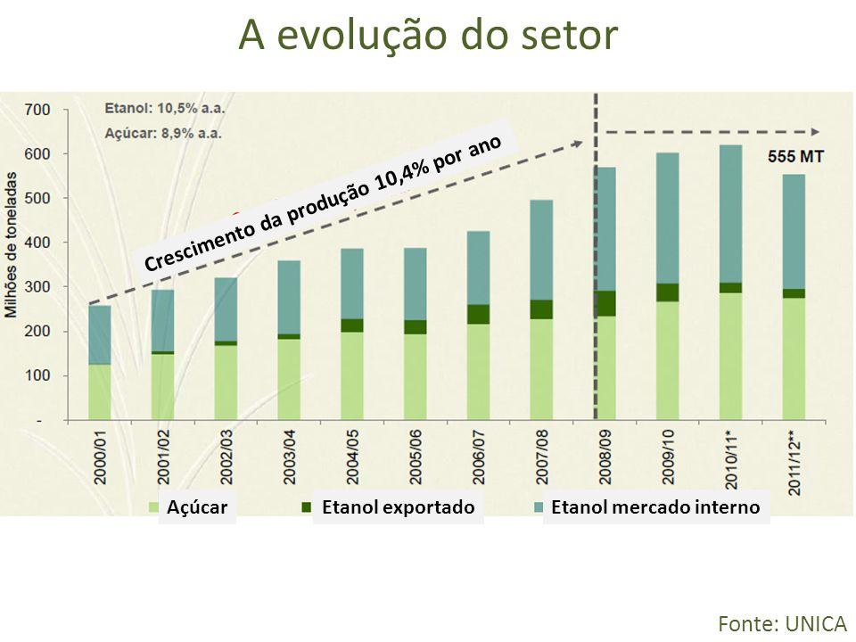 A evolução do setor Fonte: UNICA Crescimento da produção 10,4% por ano